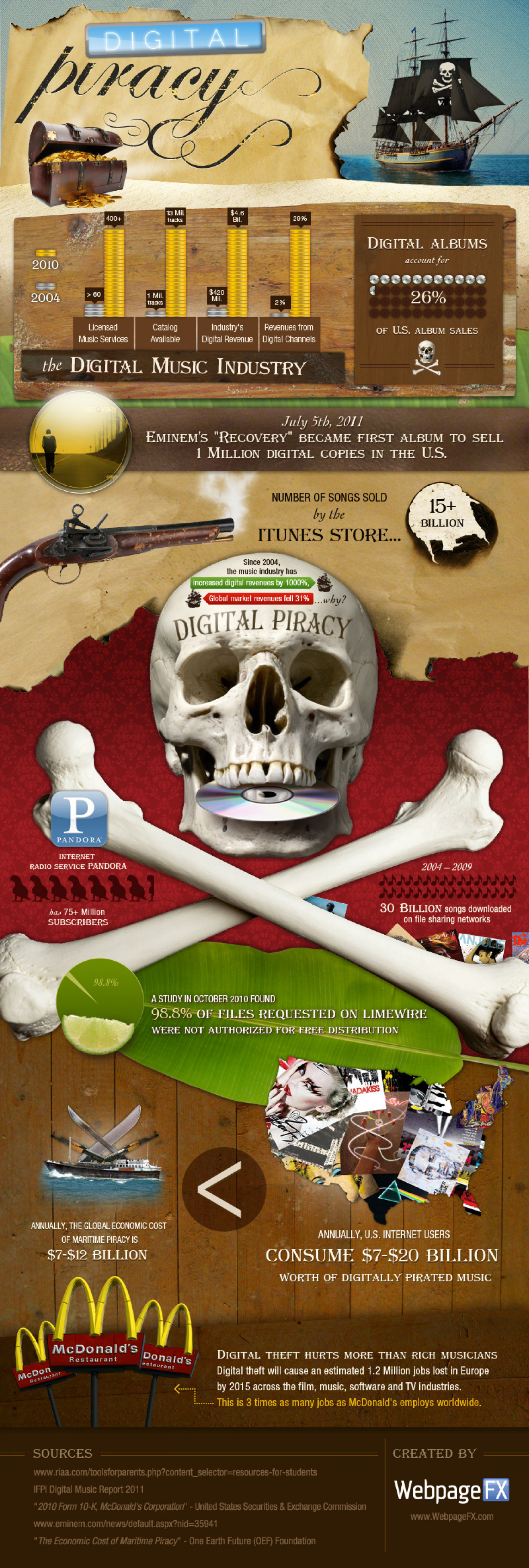 Digital Piracy  Infographic