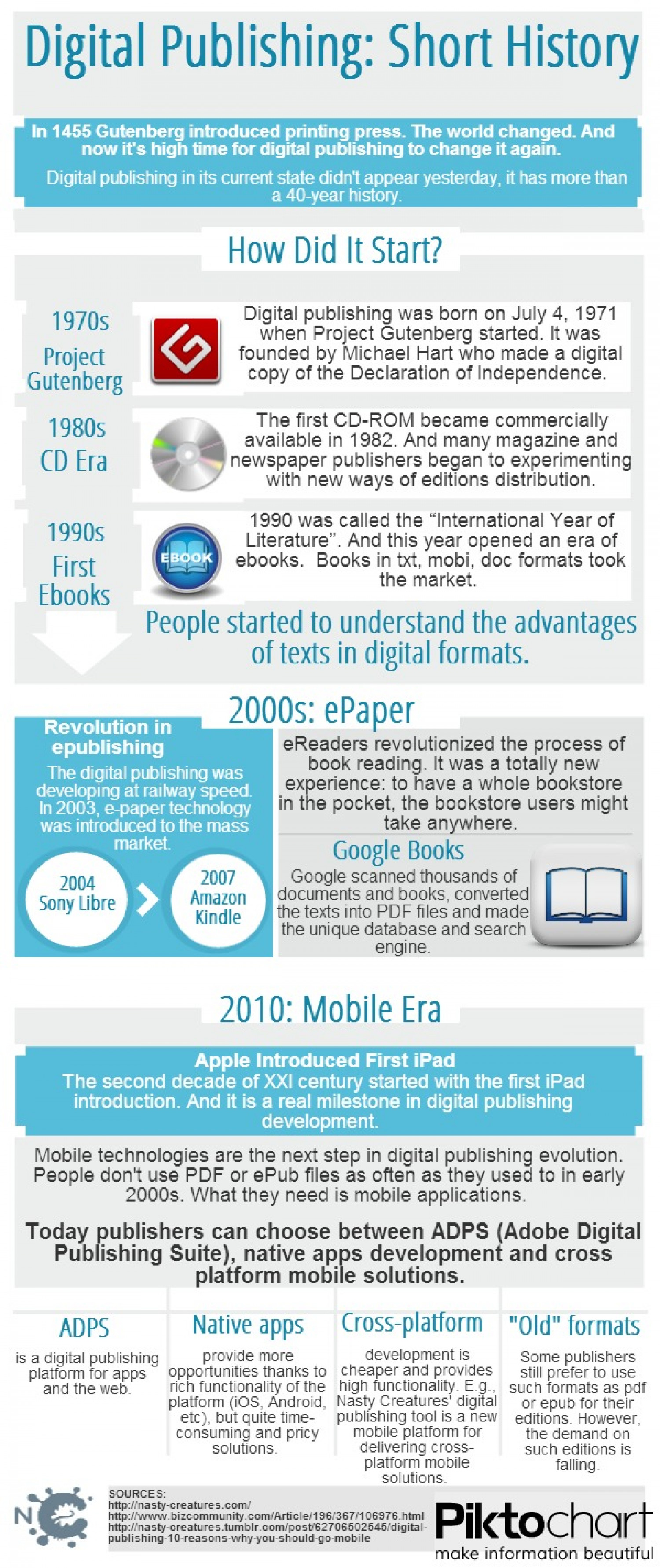Digital Publishing: Short History Infographic