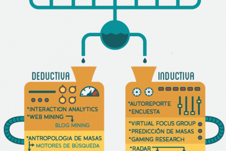 Digital Research Process Infographic