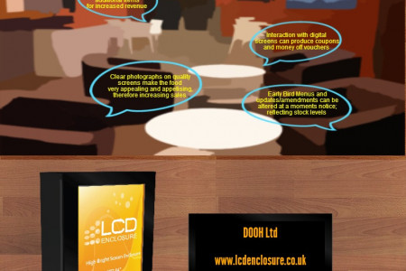 Digital Signage For Pubs, Bars, Cafes & Restaurants Infographic