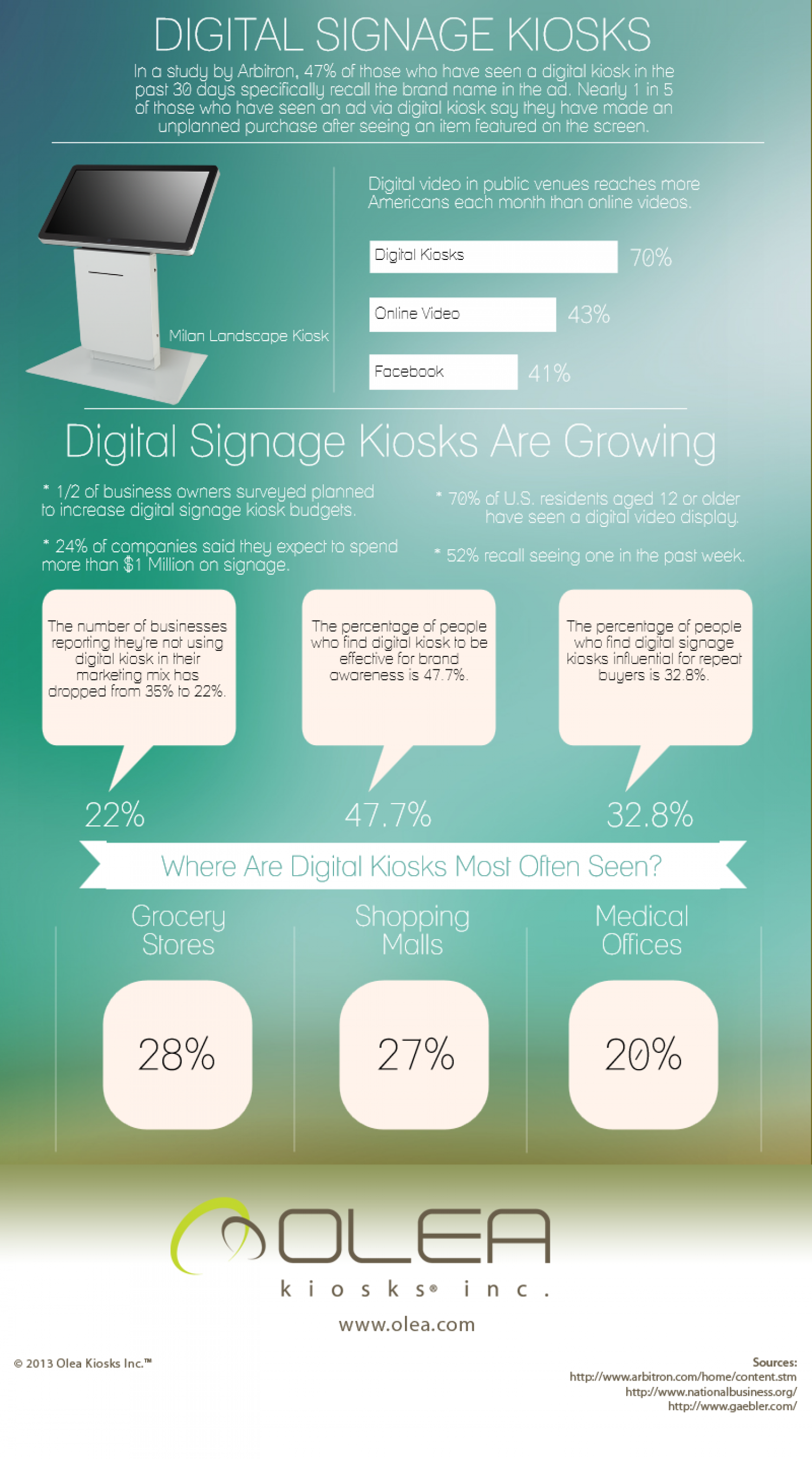 Digital Signage Kiosks Infographic