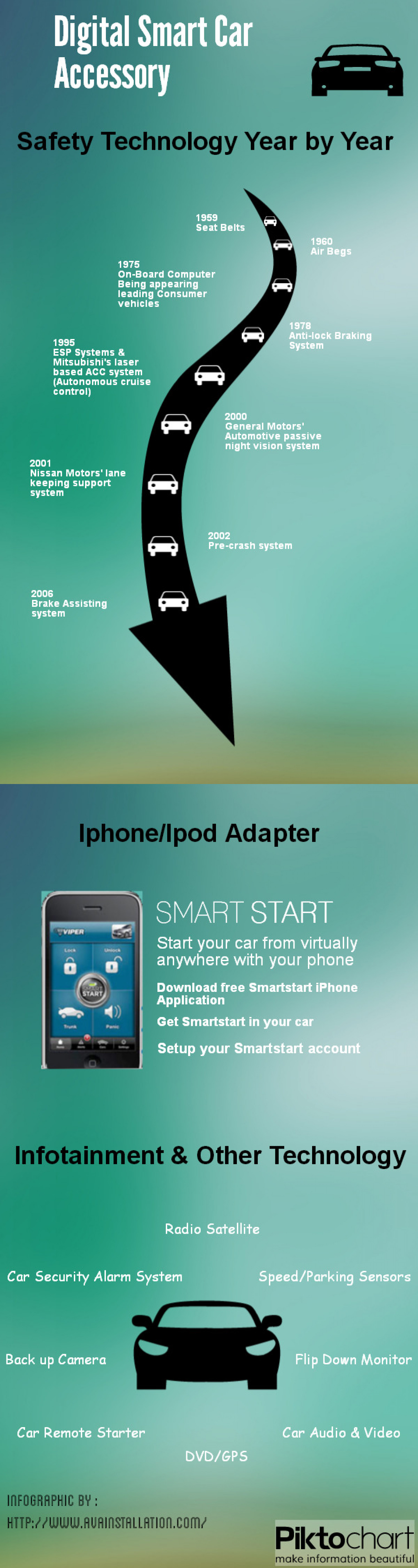 Digital Smart Car Accessory Infographic