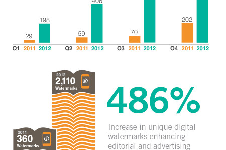 Digital Watermarks in Magazines:  2012 Traction Report Infographic
