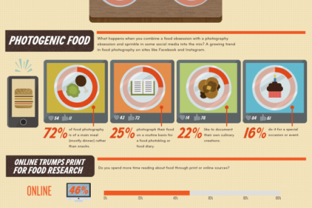 Dine and Dish: Are Social media and Food the Perfect Pairing? Infographic