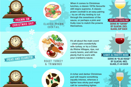 Ding Dong Merrily on Pie: Christmas Food and Drink Matching Infographic