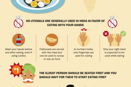 Dining Etiquette Around the World Infographic