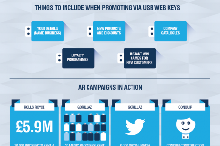Direct Mail and USB Web Keys Infographic