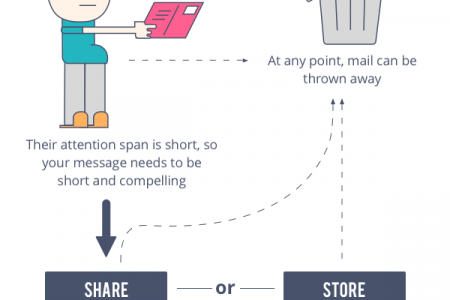 Direct Mail Customer Journey Infographic