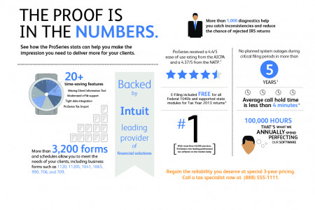 Direct Mail for Intuit ProSeries Infographic