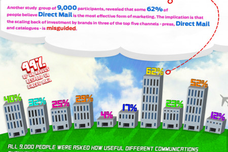 Direct Mail Statistics 2014 Infographic