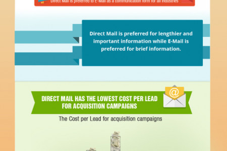 Direct Mail v. Email Marketing Statistics Infographic