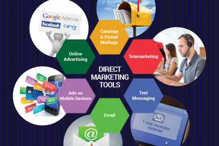 Direct Marketing Techniques Infographic