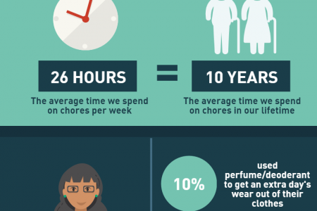 Dirty Laundry Infographic