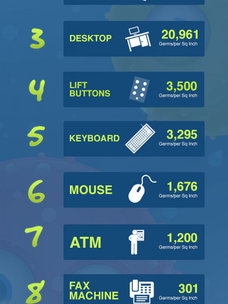 The 10 Most Germiest Places in the Office  Infographic