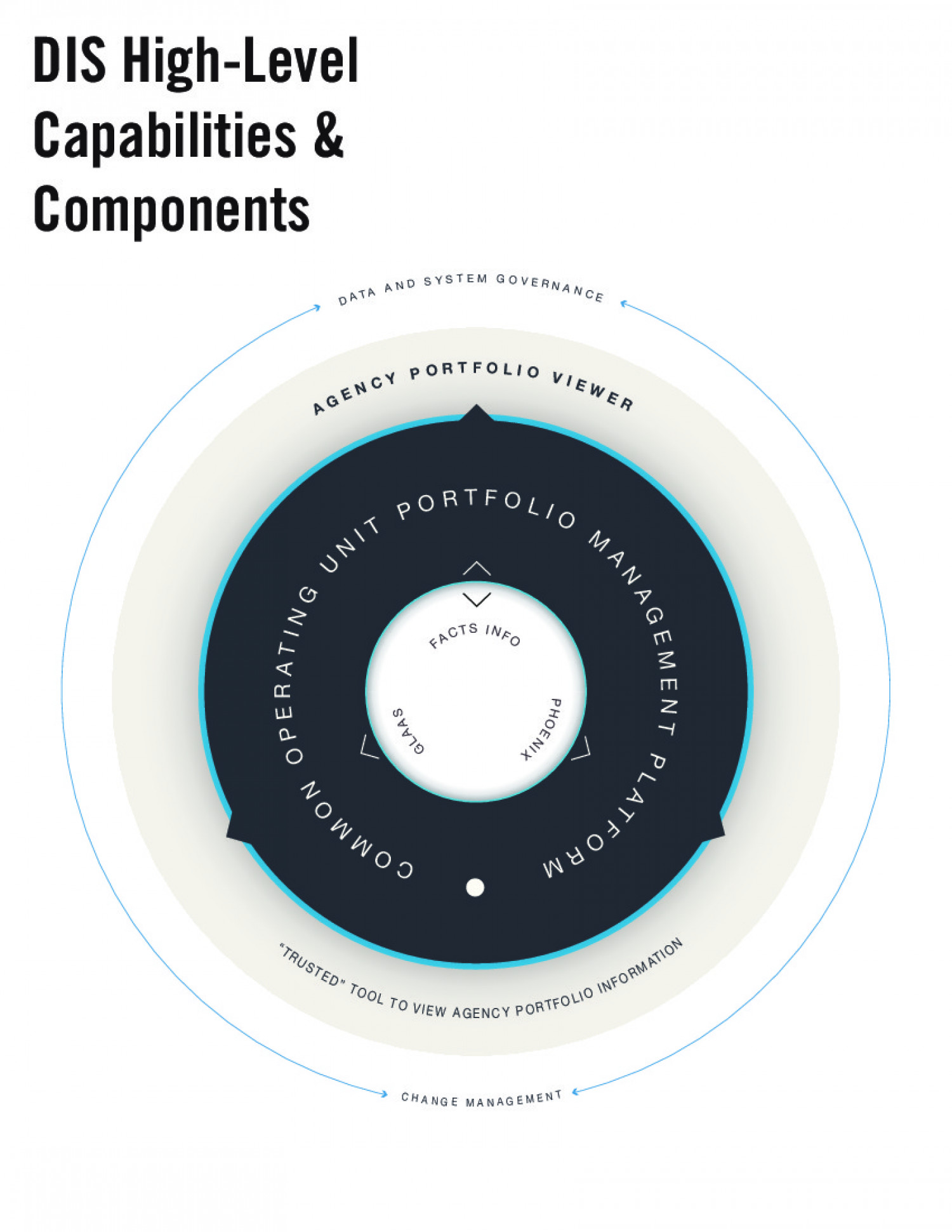 DIS High-Level Capabilities & Components Infographic