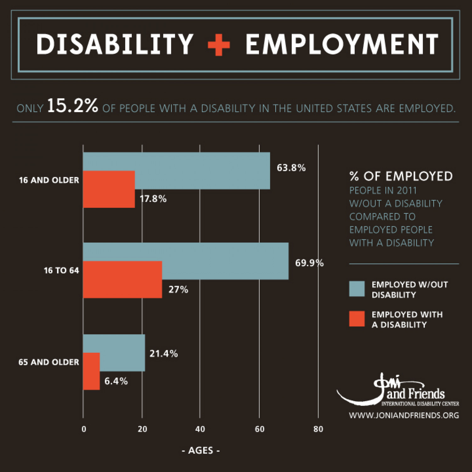 Disability and Employment Infographic