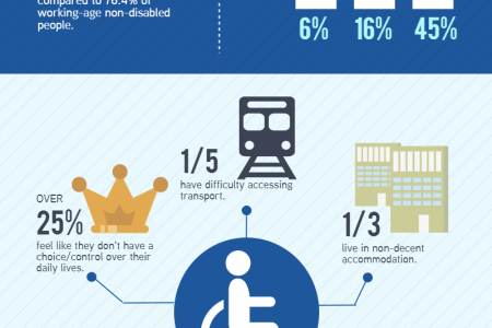 Disability in the UK Infographic