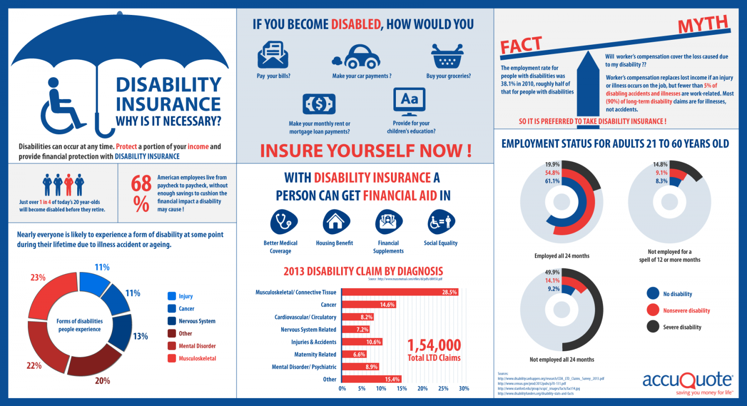 Disability Insurance - Why is it Necessary? Infographic
