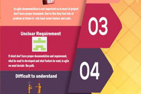 Disadvanges of agile Infographic