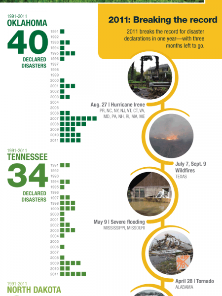 Disaster declarations climb Infographic