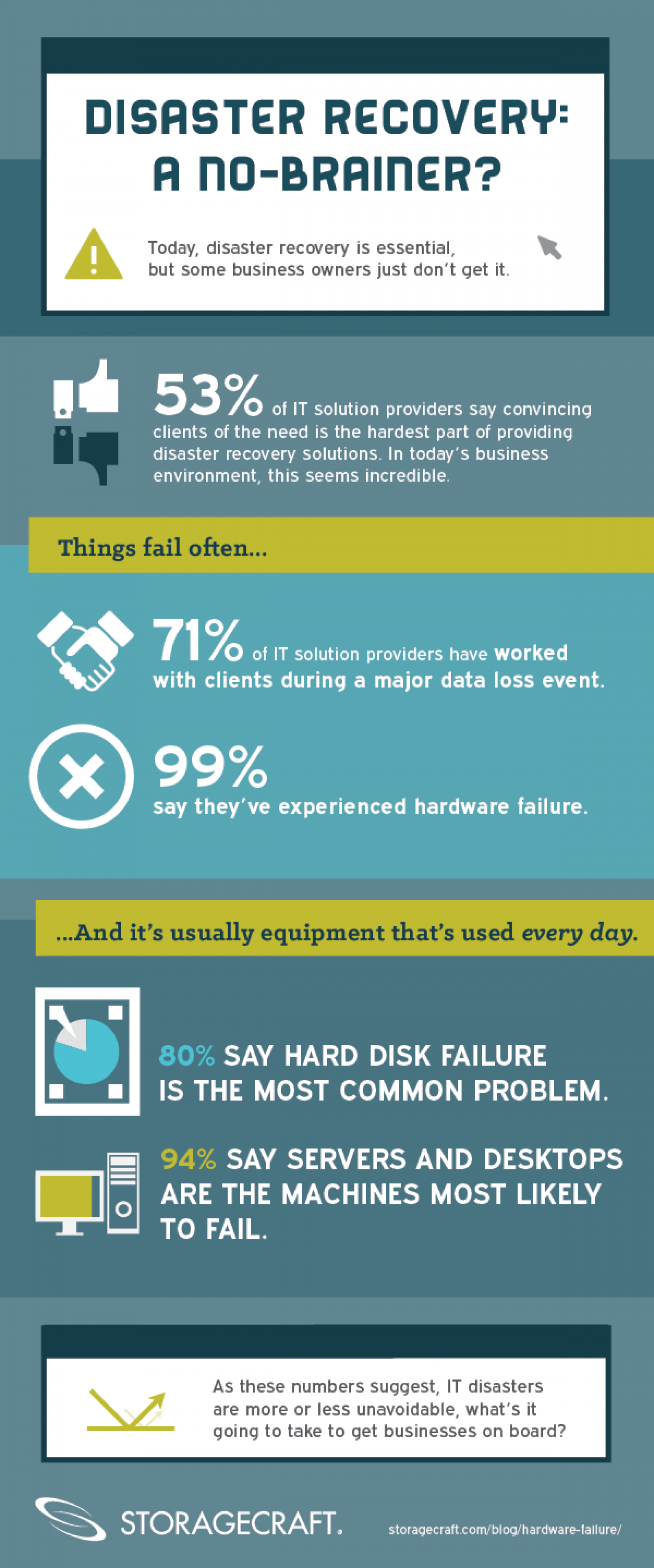 Disaster Recovery: A No-brainer? Infographic