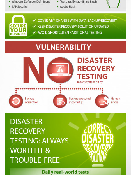 "Disaster Recovery Planning: Making the case for ""Always Be Testing"" (ABT) Infographic"