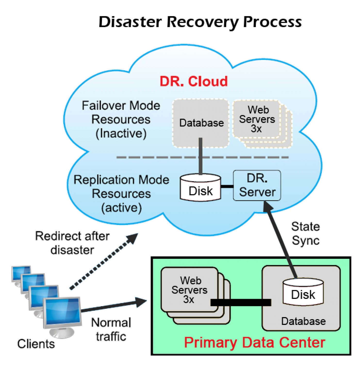 Disaster Recovery Process Infographic