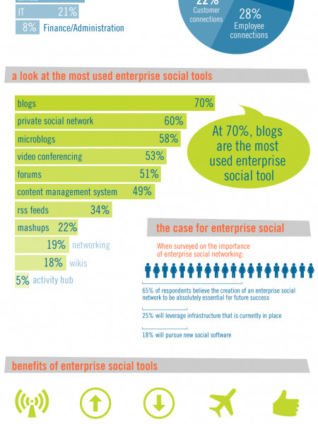 Discover the Future of Enterprise Social Networking Infographic