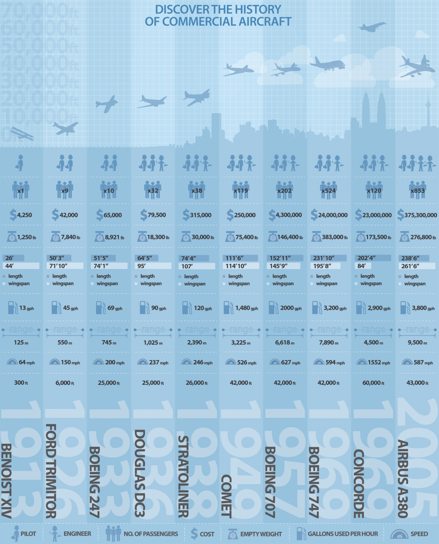 Discover the History of Commercial Aircraft Infographic