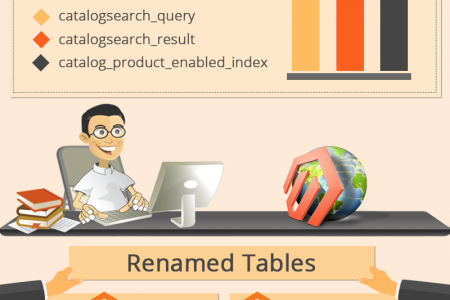 Discover the Key Differences of Magento 2.0 Infographic