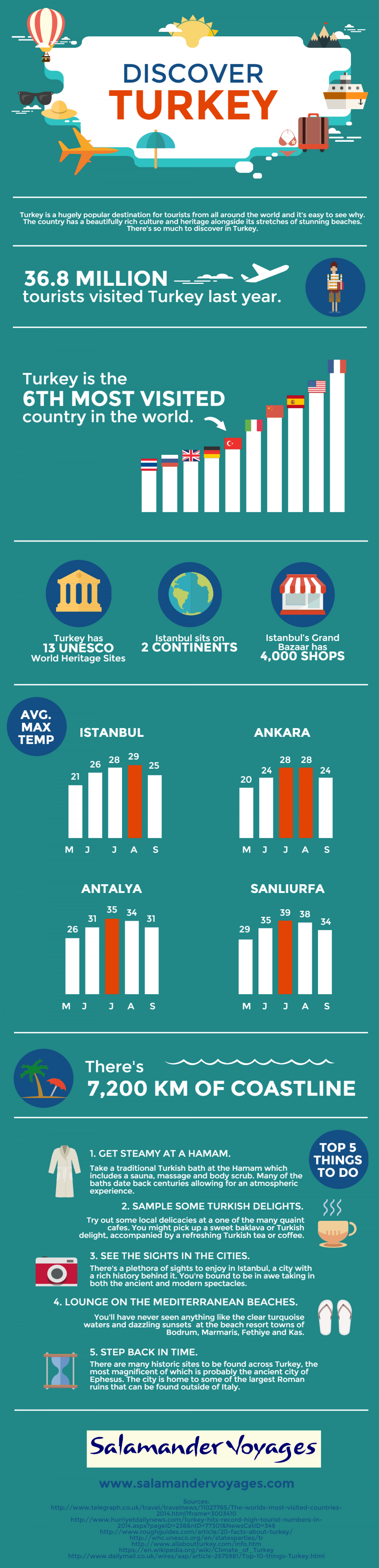 Discover Turkey Infographic