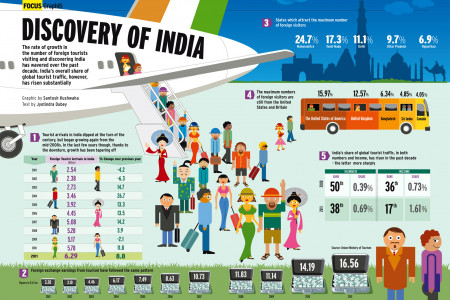DISCOVERY OF INDIA Infographic