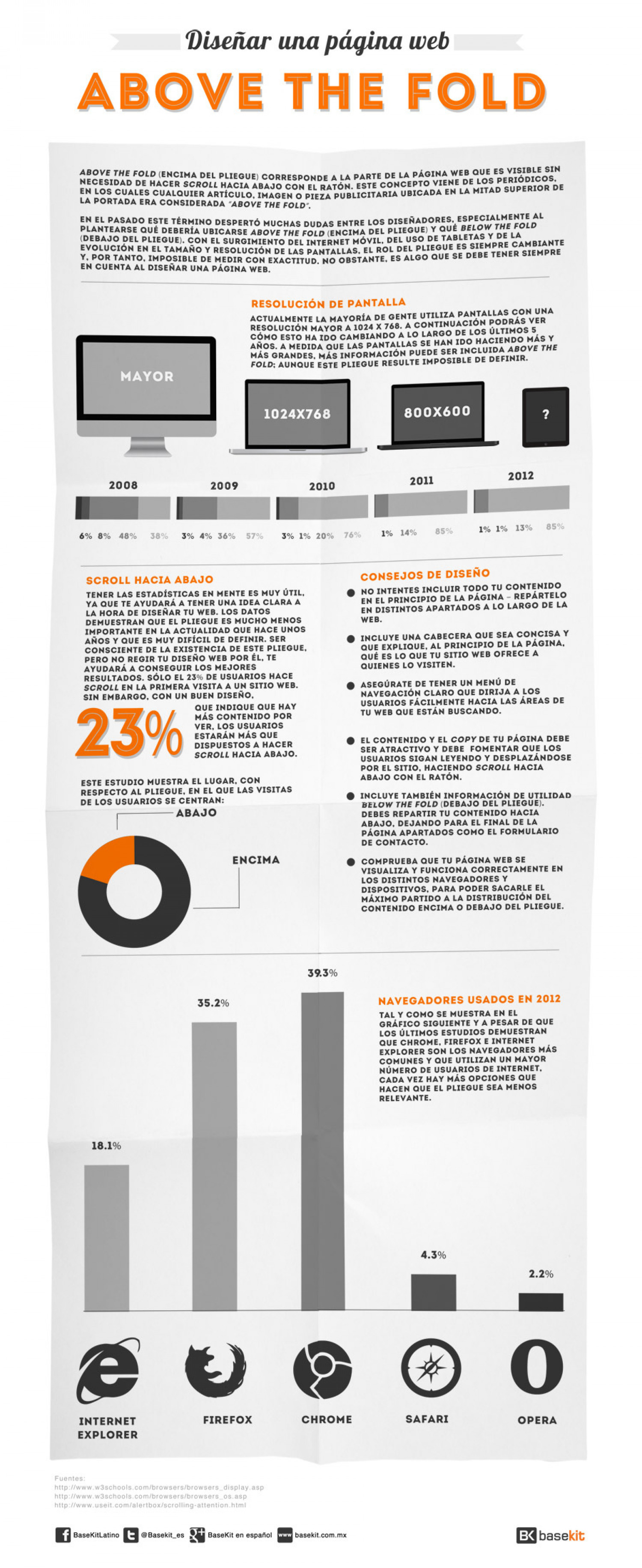 "Diseñar una página web ""above the fold""  Infographic"