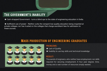 Dismal State of Engineering Education in India Infographic