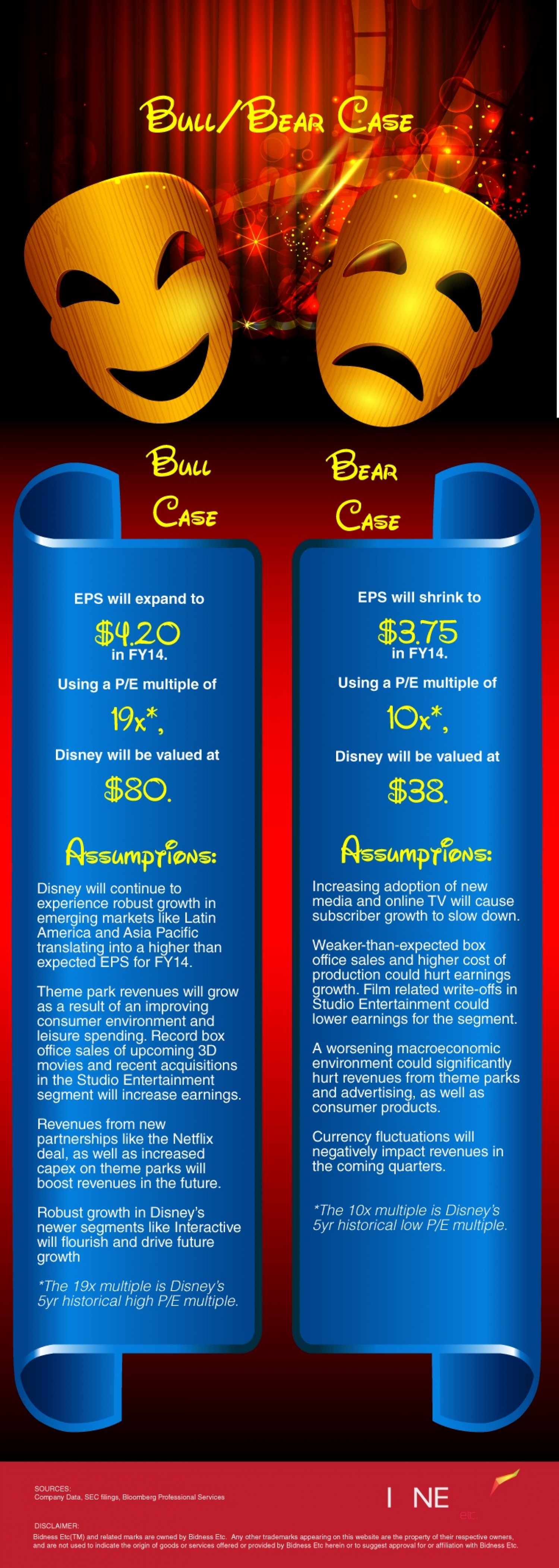 Disney (DIS) Bull Bear Case Infographic