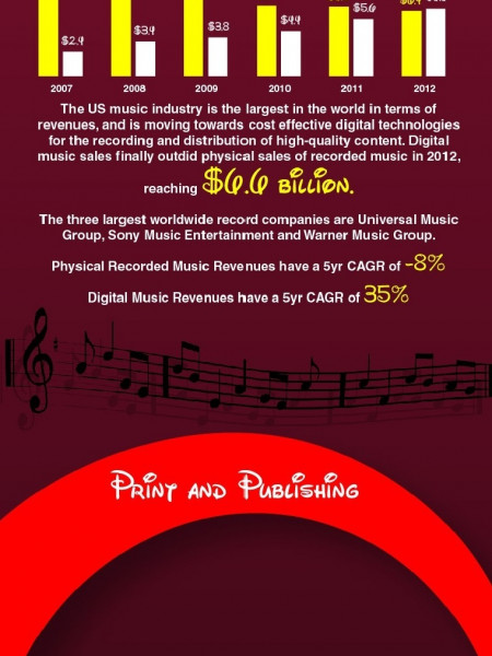 Disney (DIS) Industry Analysis Infographic