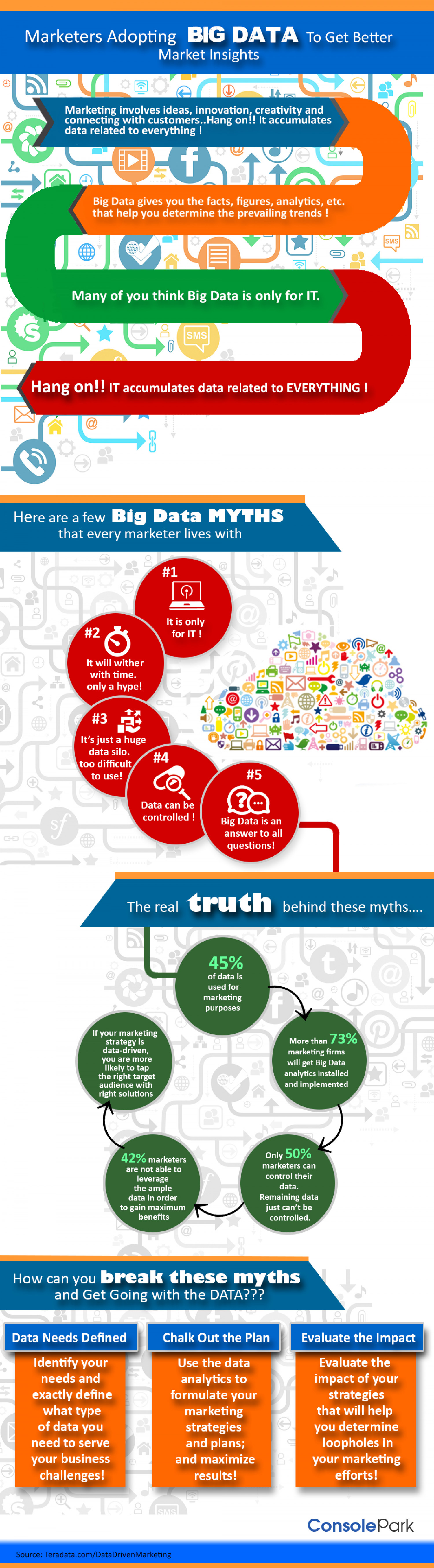 Marketers Adopting Big Data to Get Better Market Insights  Infographic