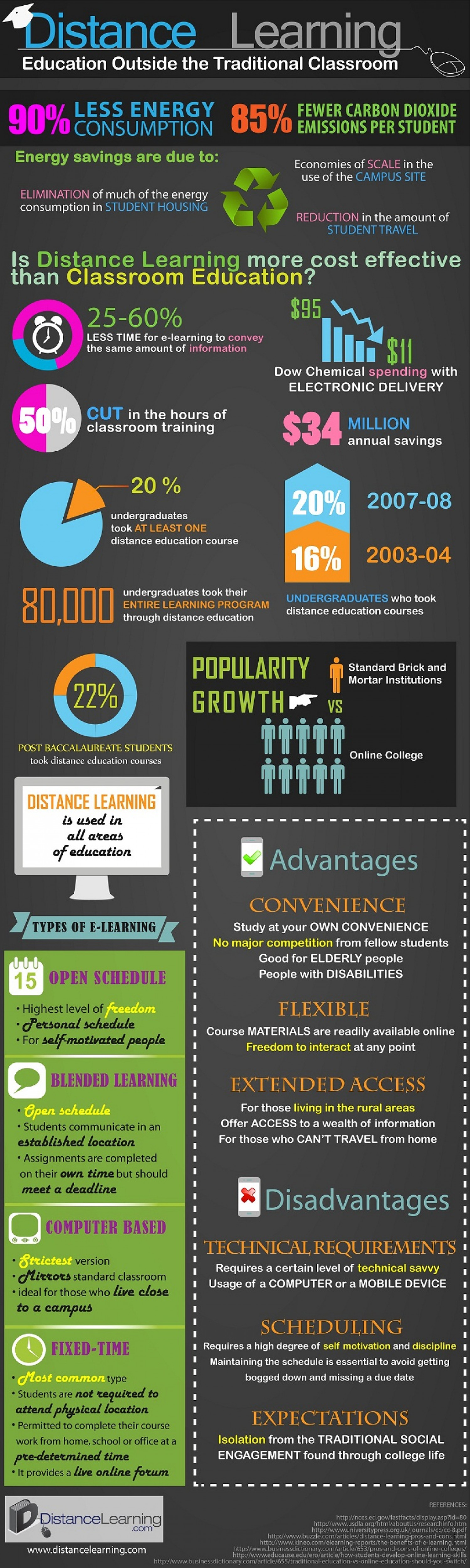 Infographics  Online Courses Classes Training