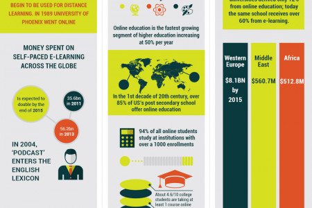 Distance Learning Stats and Figures Infographic