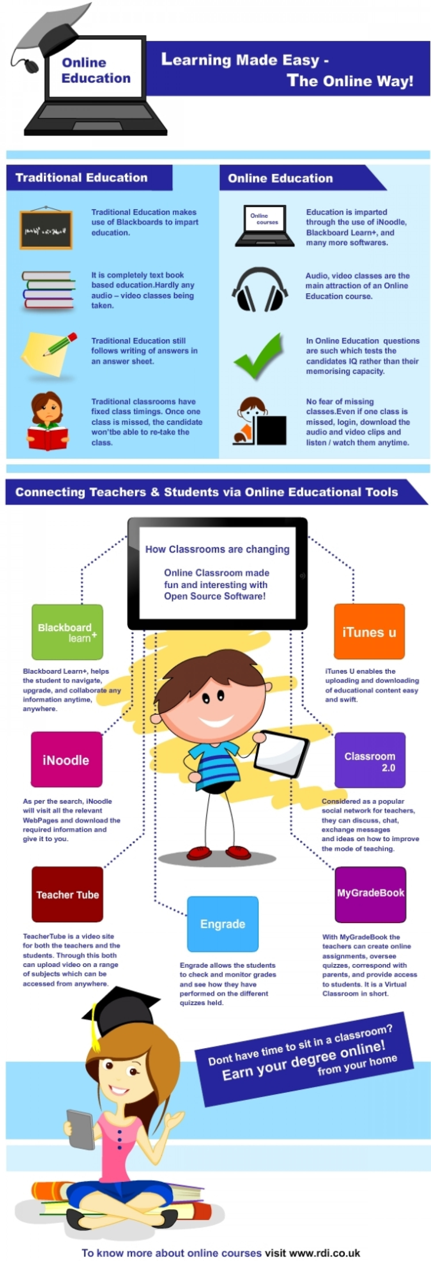 Distance Learning: What You Need To Know Infographic