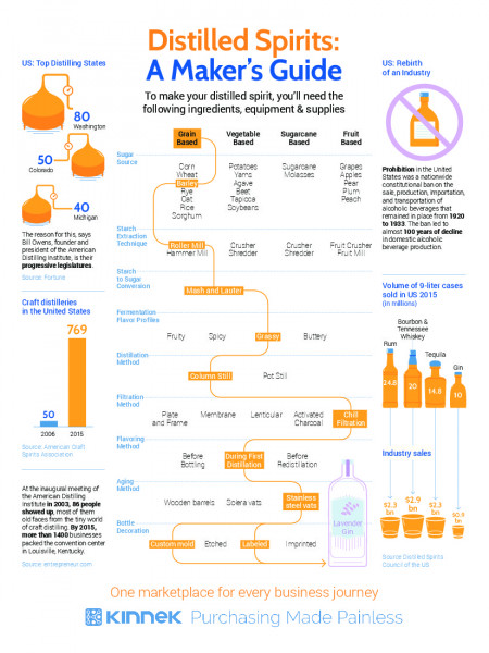 Distilled Spirits - A Maker's Guide Infographic