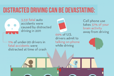 Distracted Driving Dangers Infographic