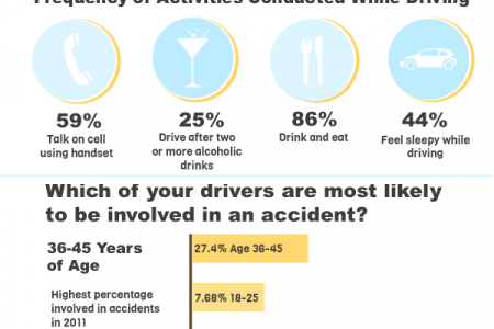 Distracted Driving stats Infographic