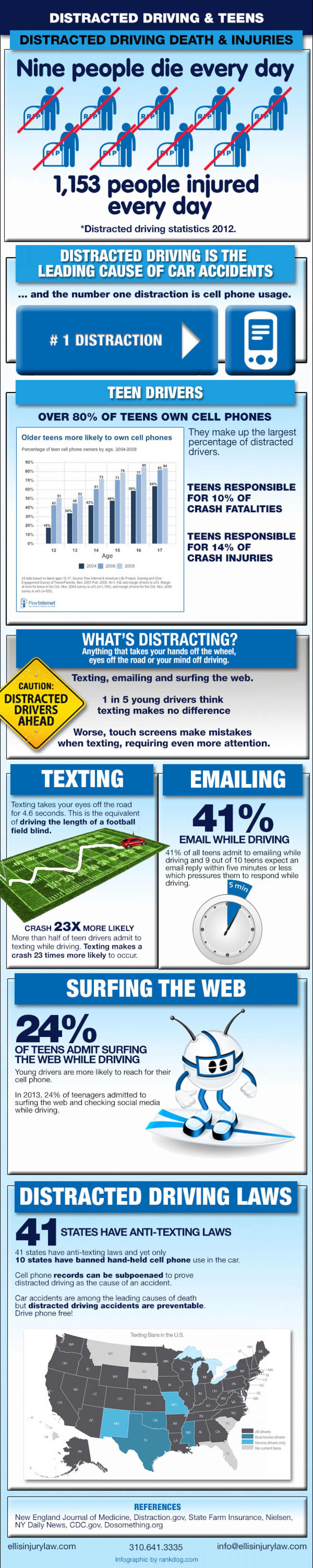Distracted Driving Infographic