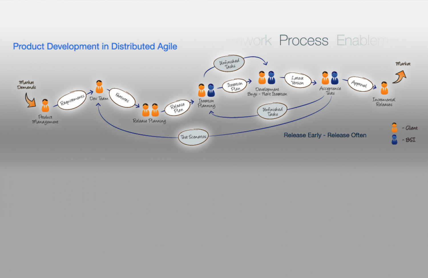 Distributed Agile Process Infographic