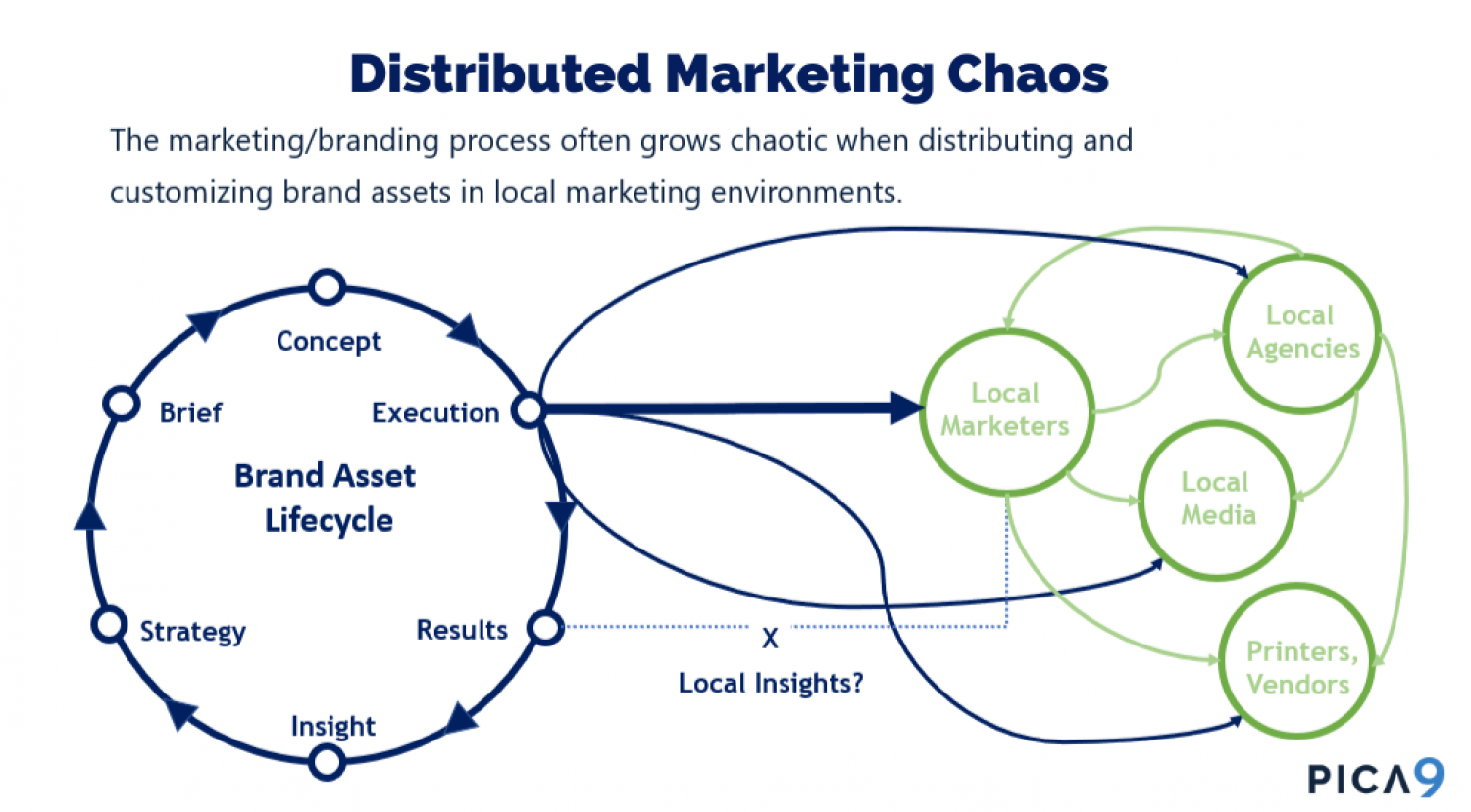 Distributed Marketing Chaos Infographic