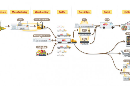 Distribution info graphic for Frito Lay Infographic