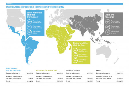 Distribution of Fairtrade Farmers and Workers Infographic