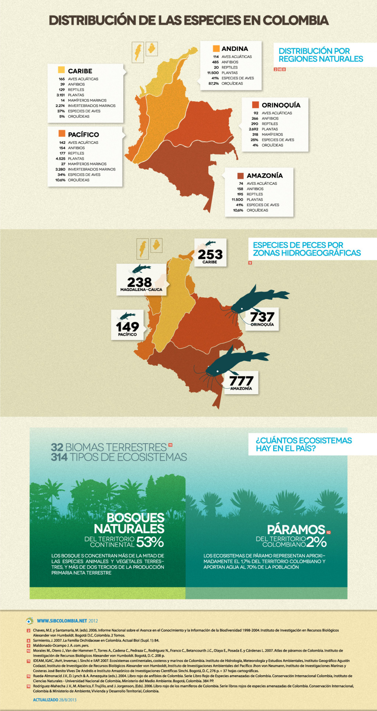 Distribution of species in Colombia Infographic