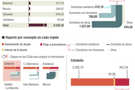 Distribution of the Spanish regional liquidity fund Infographic